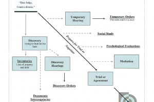 The Divorce Map